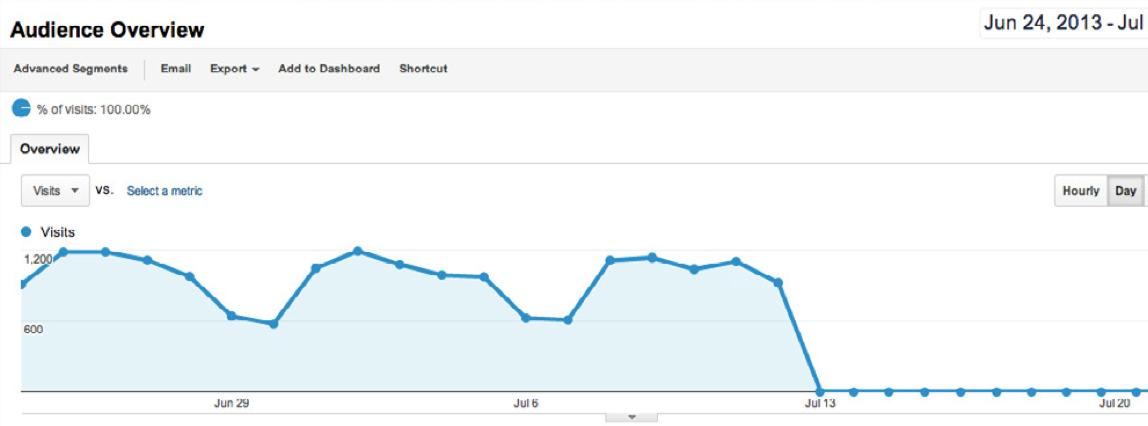 Перестал работать Google Analytics