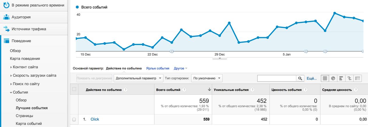 Отчет по событию в Google Analytics