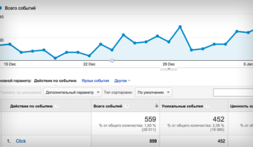 События Google Analytics в WordPress