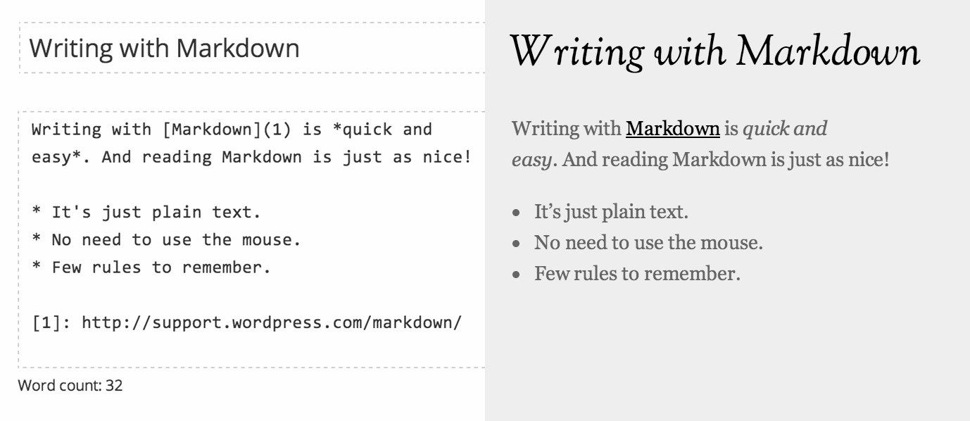 Работа в режиме Markdown в WordPress