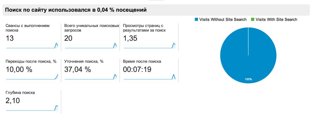 Отчеты поиска по сайту в Google Analytics