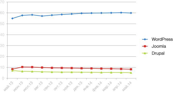 Статистика популярных CMS, май 2014
