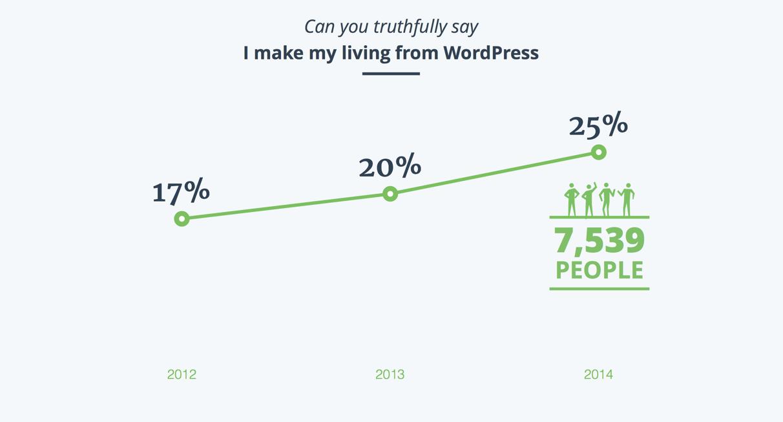 WordPress как основной источник дохода