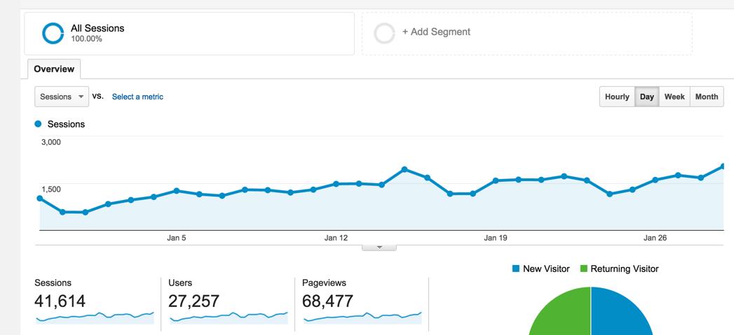 Google Analytics на WordPress.com Business