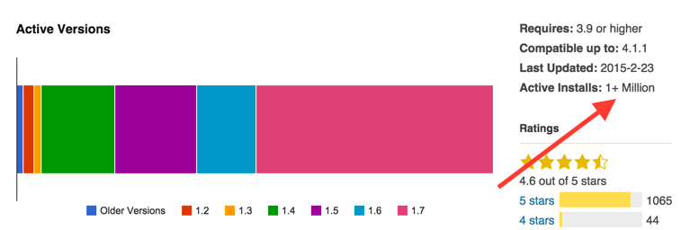 Количество активных установок на WordPress.org