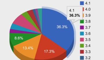 Обновление статистики на WordPress.org
