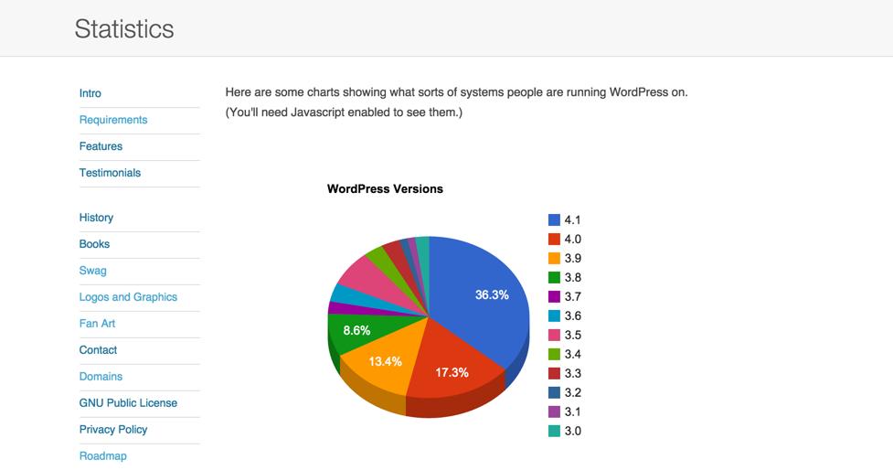Новые данные о версиях WordPress, PHP и MySQL